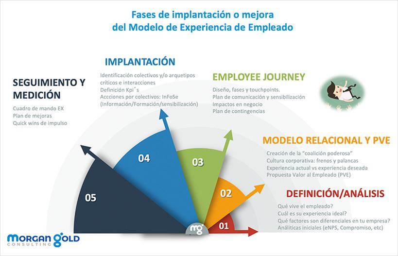 La Experiencia de Empleado (EX): La diferencia que marca la diferencia